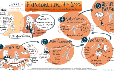5-Step Process for Financial Planning